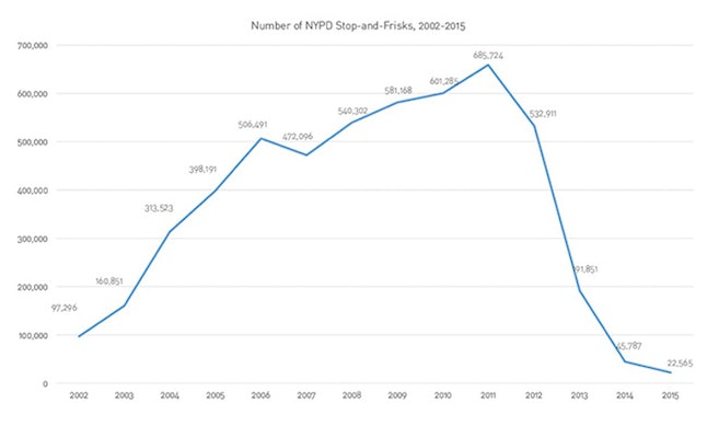 This is what stop and frisk is, and why it's unconstitutional