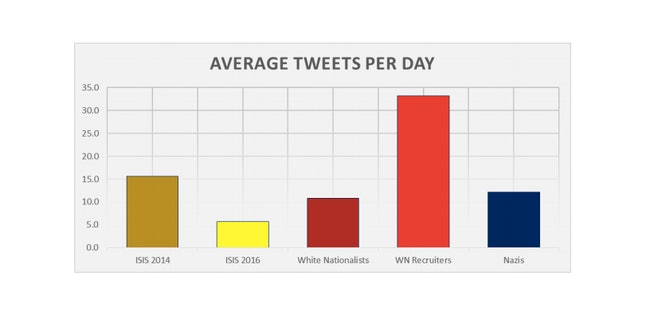 White nationalist recruiters post the most tweets per day.