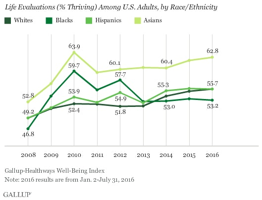 All racial and ethnic groups see their lives for favorably under Obama, according to the survey.