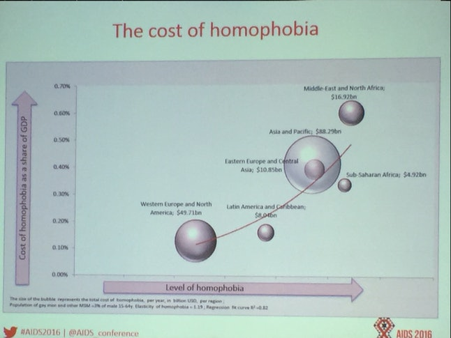 The cost of homophobia.