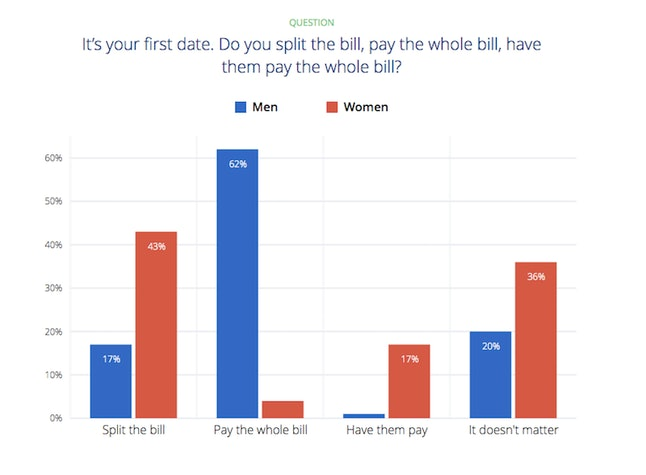 "OkCupid users' responses: ""It's your first date. Do you split the bill, pay the whole bill, have them pay the whole bill?"""