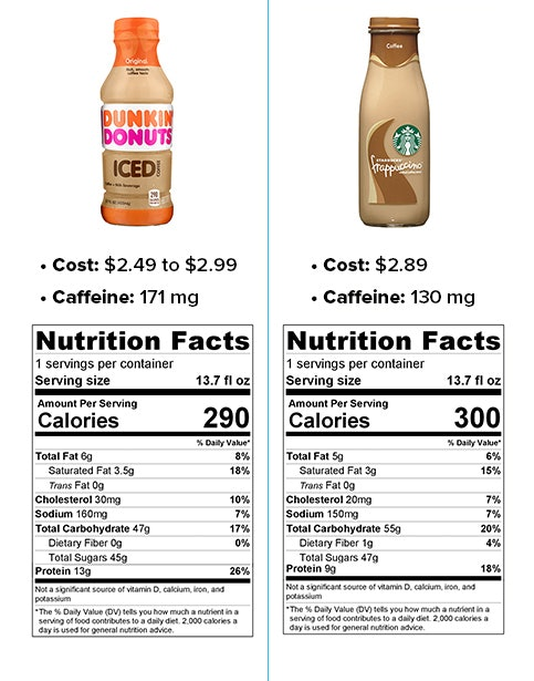 Information provided by Dunkin' Donuts and Starbucks spokespeople.