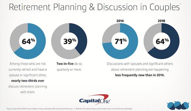 Source: Capital One /Capital One