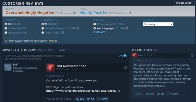 A brief snapshot of the reviews users have left for 'GTAV.'