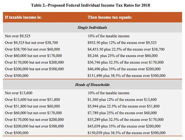 Source: Mic /Senate Finance Committee