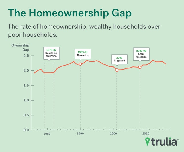 The gap in homeownership between wealthier groups and everyone else appears to be shrinking.