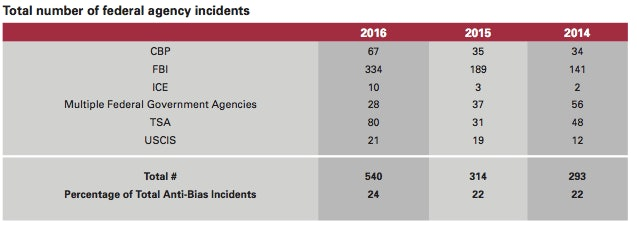 Total number of federal agency incidents