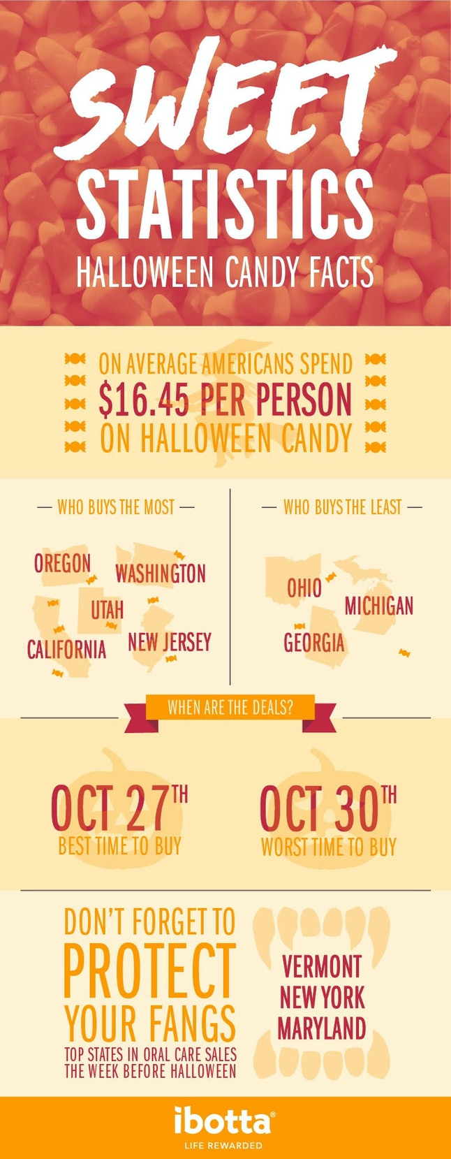 Here's the breakdown on what you spend on candy.