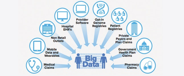 Patient data sources available to third parties