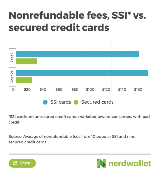Unsecured subprime credit cards charge far more in fees than secured ones.