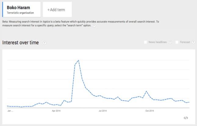 Google search volume for 'Boko Haram' in 2014.