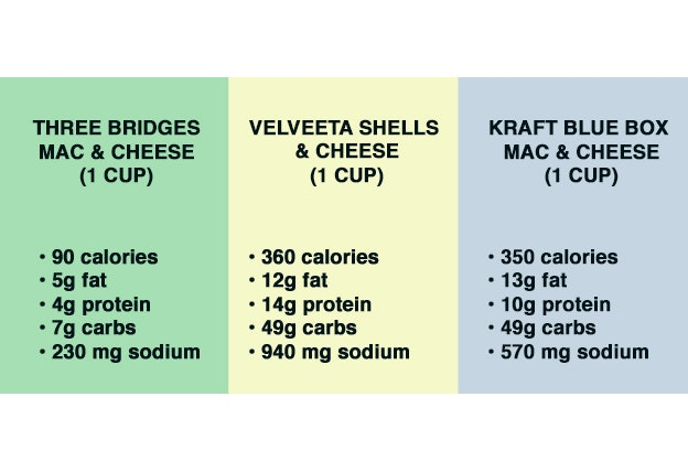 Nutritional breakdown of three mac and cheese products.