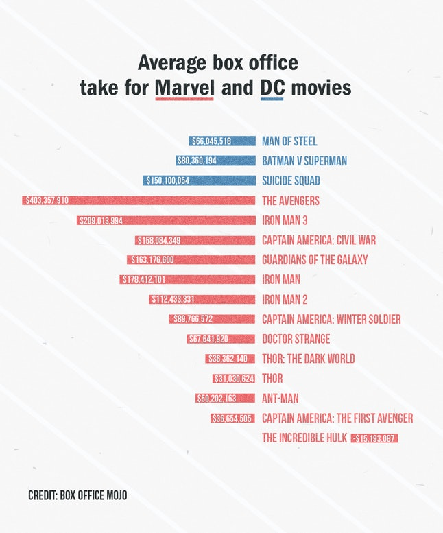 Average box office take for Marvel and DC movies