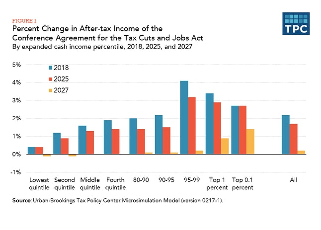 The wealthiest households will see the largest gains under the new tax code, according to the bi-partisan Tax Policy Center.