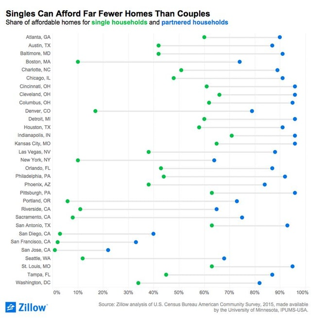 In expensive cities, homeownership is essentially out of reach for singles.