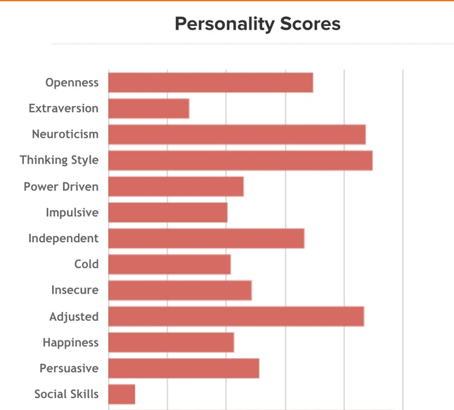 I'm neurotic, according to the app's analysis.
