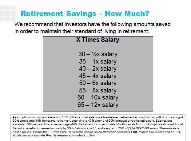 Here's how much money you should have saved for retirement at every age.