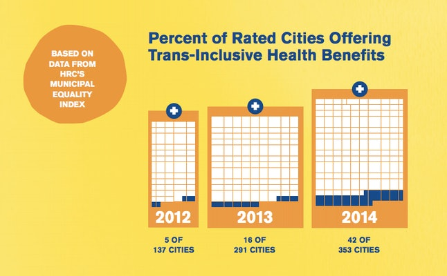 More cities have trans-inclusive health benefits than ever before