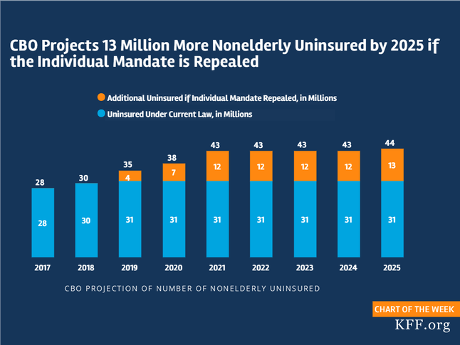 Millions more people will opt out of health insurance as a result of the repeal of the individual mandate.