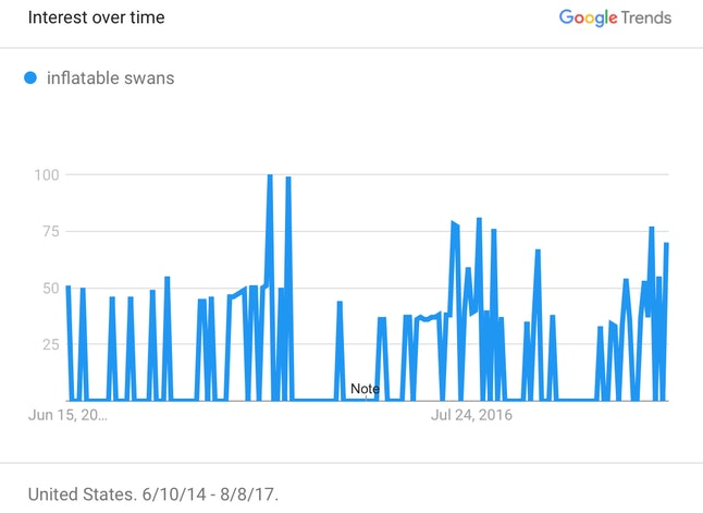 """Google search data for """"inflatable swans"""" from June 10, 2014 - August 8, 2017"""