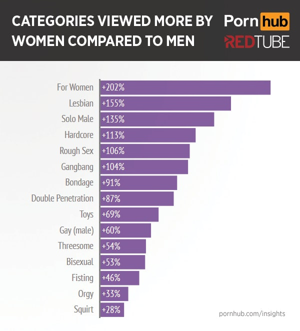 Topic fisting woman who enjoy percentage of are