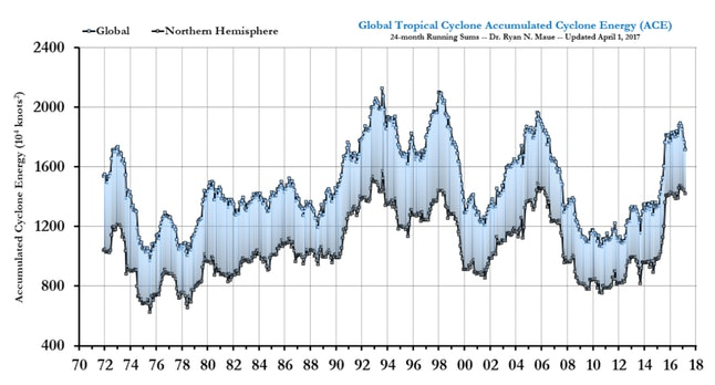 According to Michaels, these findings show no correlation between increased global temperature and an increase in storm strength or frequency.