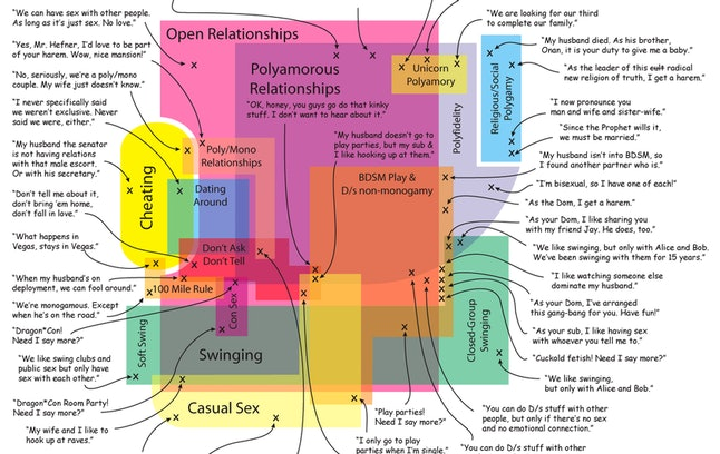 The Map of Non-Monogamy