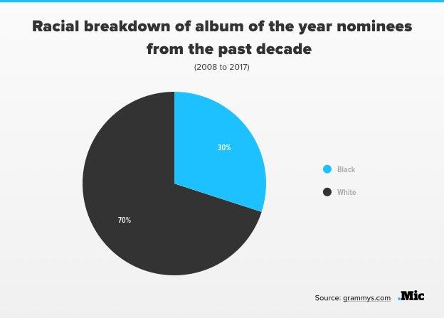 Source: Mic/Grammys
