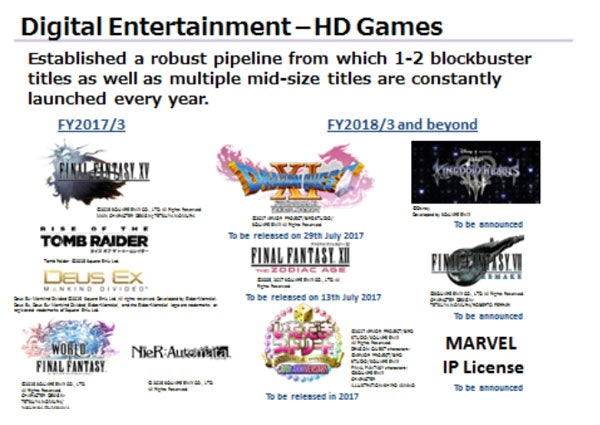 The slide detailing Square Enix's plans for upcoming games
