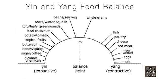 The Yin and Yang Food Chart