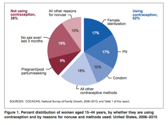 A breakdown of contraception choices among U.S. women aged 15-44