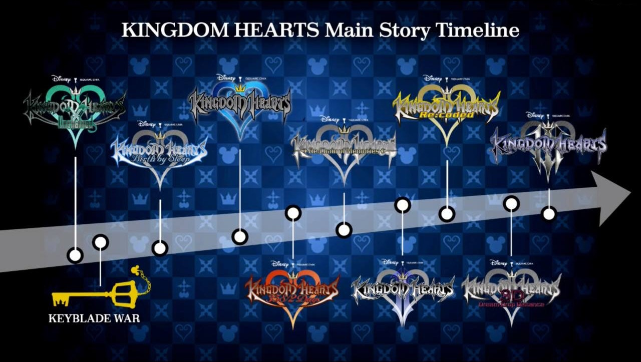 kingdom hearts plot guide we explain the story so far