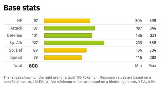 Pokémon Sun and Moon' Pokédex: Necrozma moves, stats and abilities