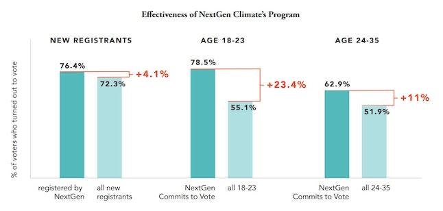 Source: NextGen Climate/NextGen Climate