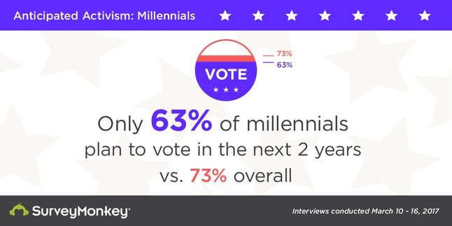 Fewer millennials say they'll vote in the next two years than the overall survey population.