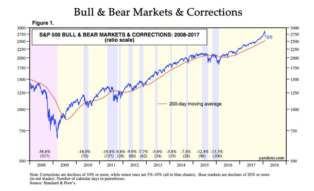 """Monday's """"historic"""" stock market dip wasn't actually all that historic."""