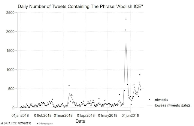 "A graph of tweets containing the phrase ""Abolish ICE"" over the past six months"