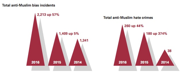 Total number of anti-Muslim bias incidents and anti-Muslim hate crimes from 2014 to 2016.