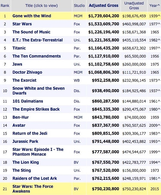 The all-time box office chart adjusted for inflation as of Tuesday