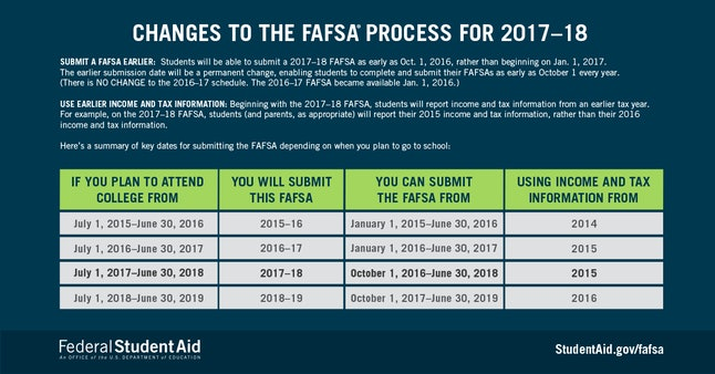 Most of the changes to this year's FAFSA were to give students more time.