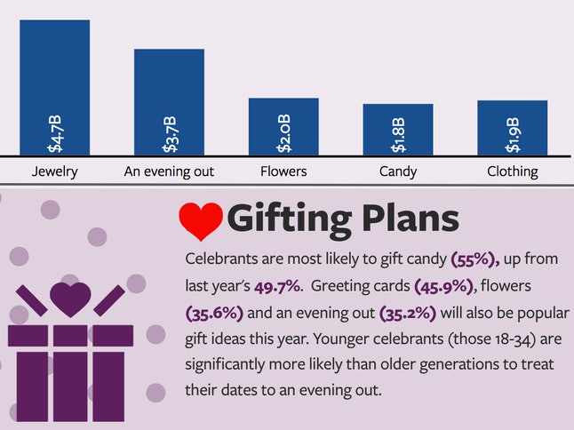 Lots of Valentine's Day spenders sink their money into expensive jewelry and restaurants despite the abundance of better options.