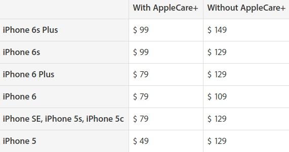 iPhone screen repair costs.