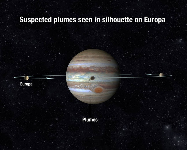Plumes on Europa