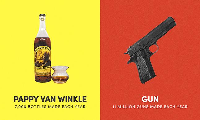 So many guns are made each year.