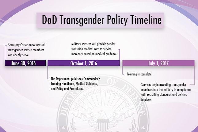 Source: Defense.gov