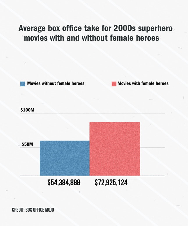 Average box office take for 2000s superhero movies with and without female heroes