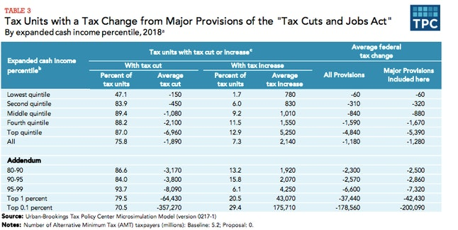 Source: Tax Policy Center /Tax Policy Center