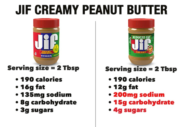 Jif creamy peanut butter; regular and reduced fat versions