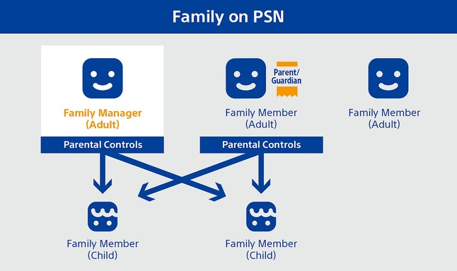 """""""Family on PlayStation Network"""" structure"""
