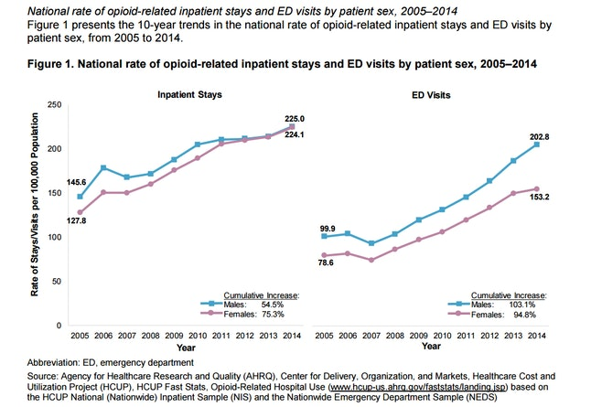 National rate of opioid-related hospitalizations and emergency room visits from the years 2005 to 2014.